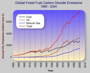 global-climate-change-graph-change-science-articles