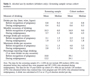 Statistics on mothers drinking before they realise they are pregnant